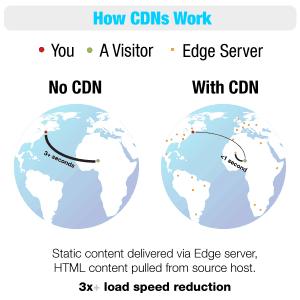 how-cdns-work