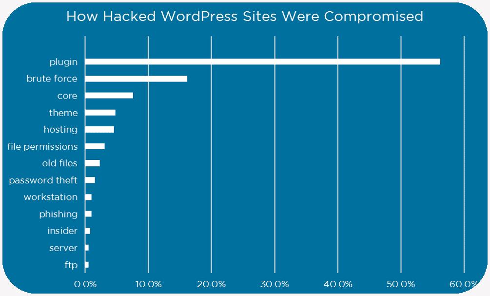 common ways of hacking wordpress websites
