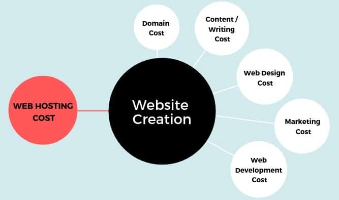 creating a website cost breakdown