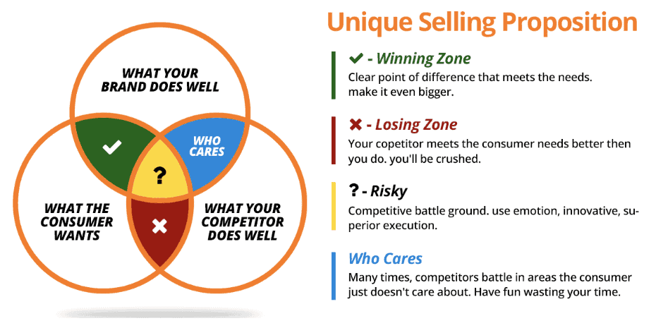 creating unique selling proposition USP process