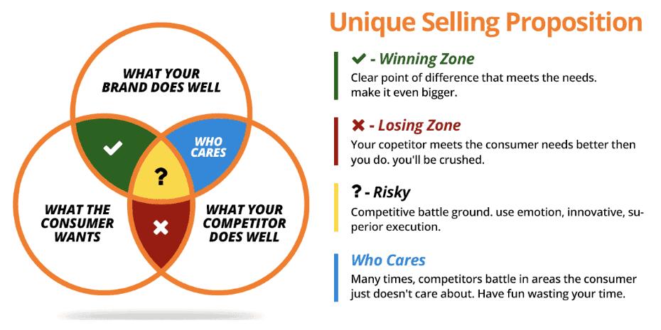 creating unique selling proposition USP process