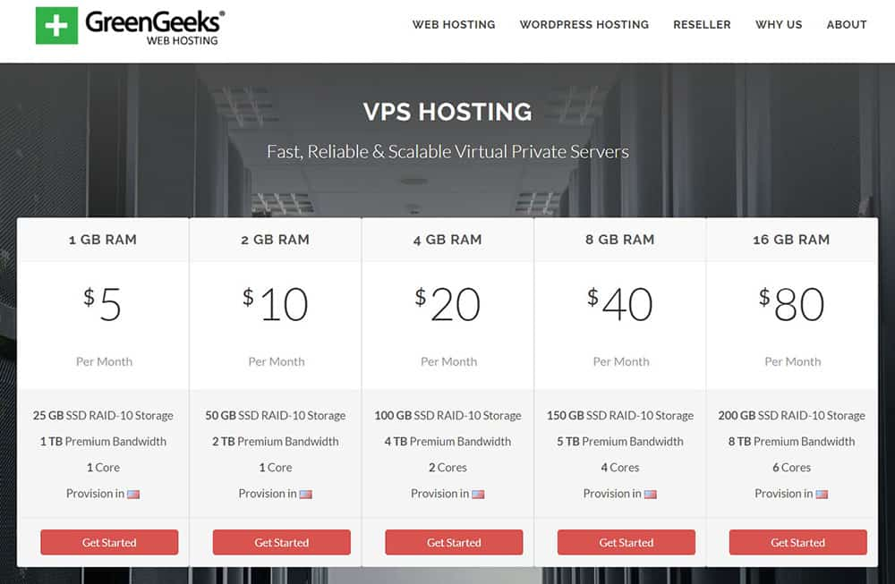 greengeeks vps pricing