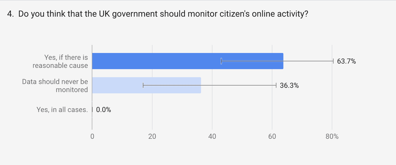 should UK government monitor online activity