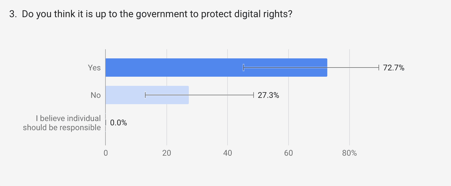 should government protect digital rights