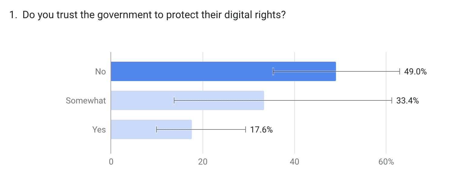 trust in the UK government online privacy