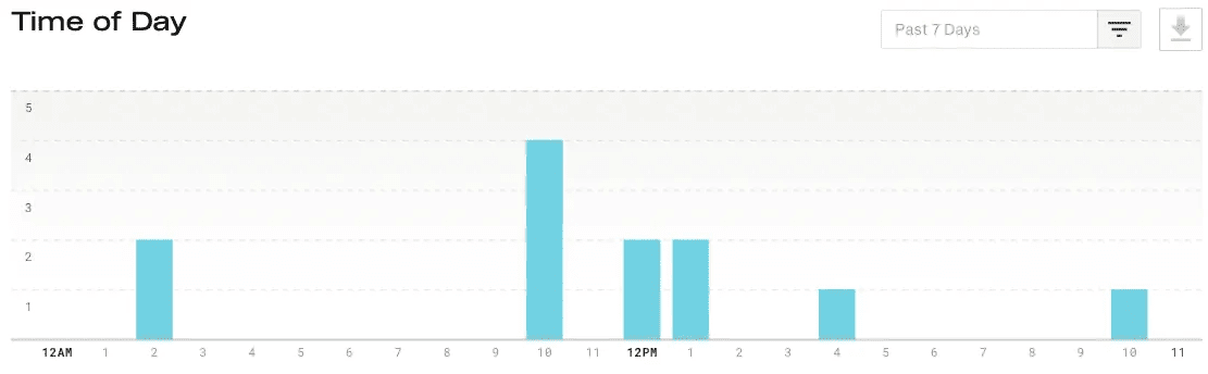 downloads by time of day
