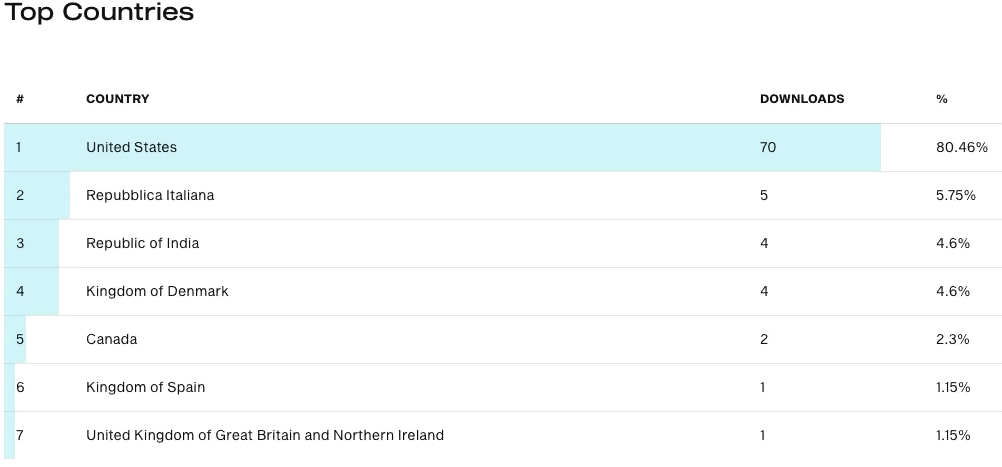 Downloads by Top Countries
