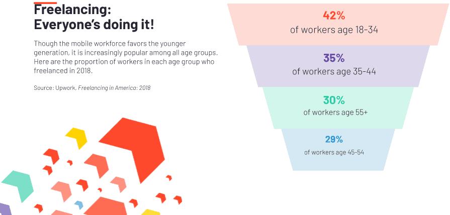 upwork freelancer age demographics