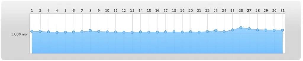 ms graph
