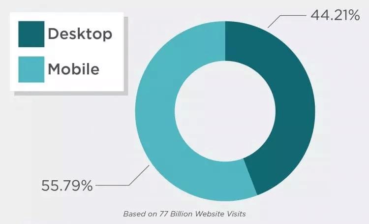 Statistics Billion Website Visits