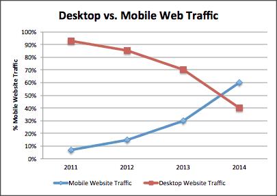 Desktop-vs-mobile-traffic-chart