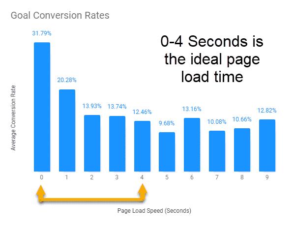 Goal-converion-rates