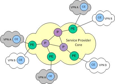 Provider-Provisioned-VPN-Building-Blocks