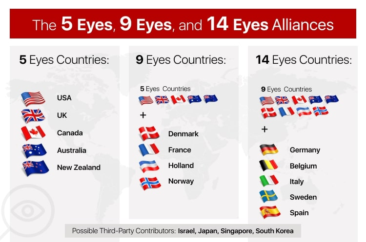 5-9-and-14-eyes-countries