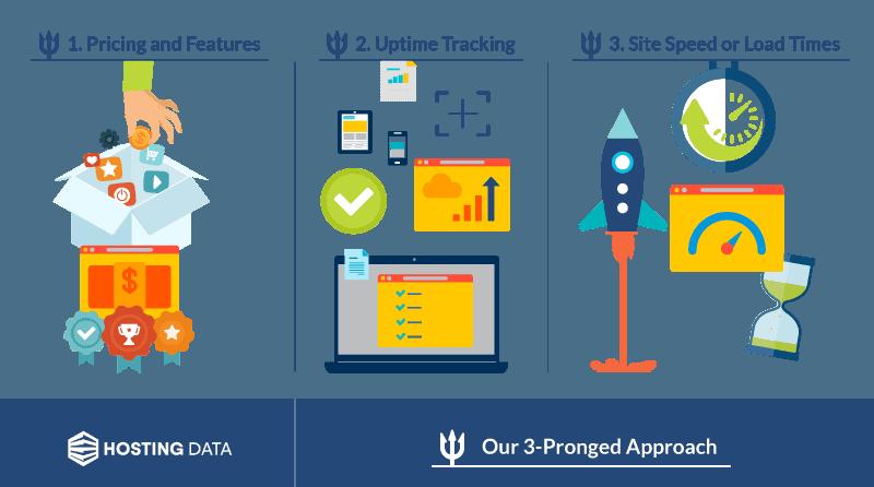 hosting data uk testing process