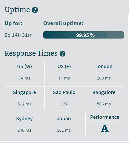 hostpapa-india-uptimes