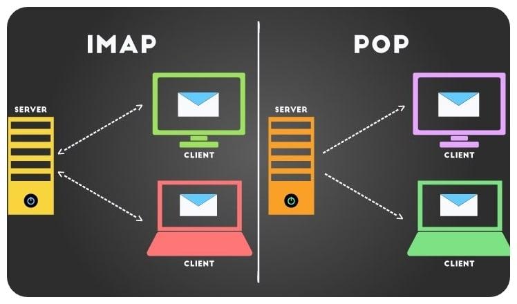 pop3-vs-imap