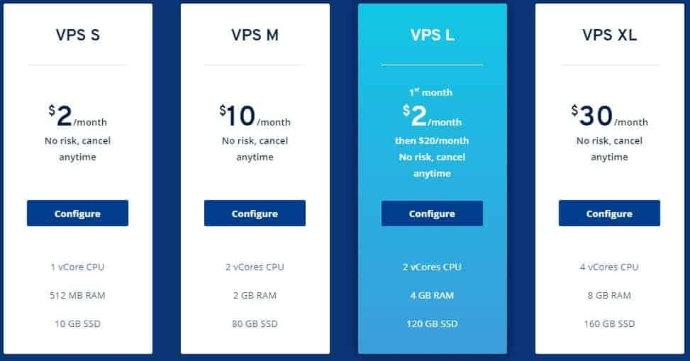 1and1 VPS Hosting Plans