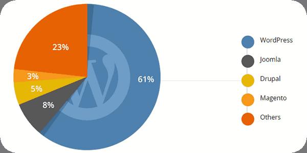 CMS Pie Chart