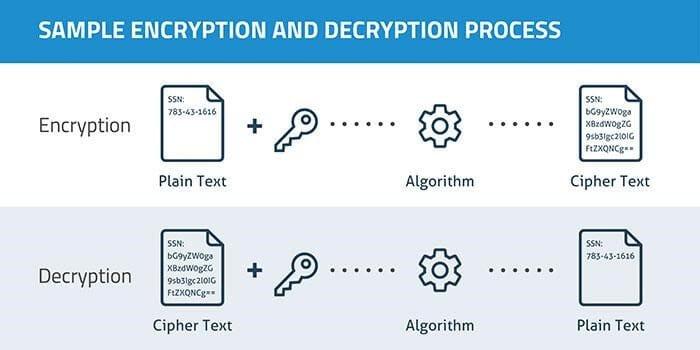 Encryption and Decryption Process