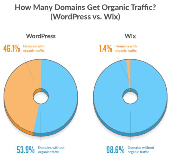 Wordpress Wix Chart