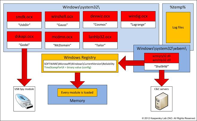 Stuxnet architecture