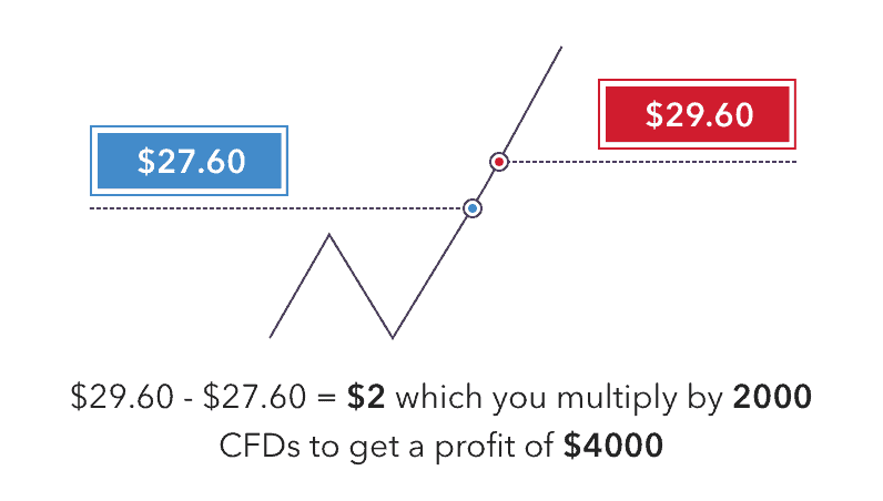 CFD trading example