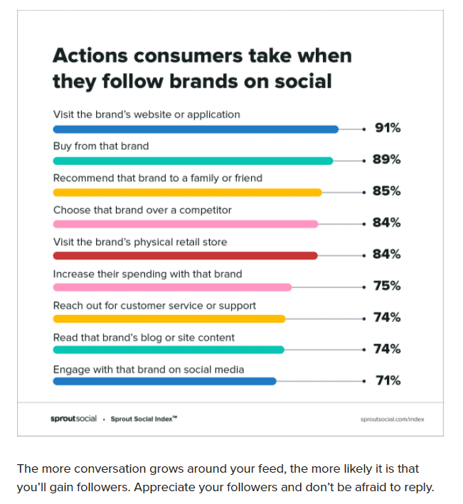 actions consumers take when following brands