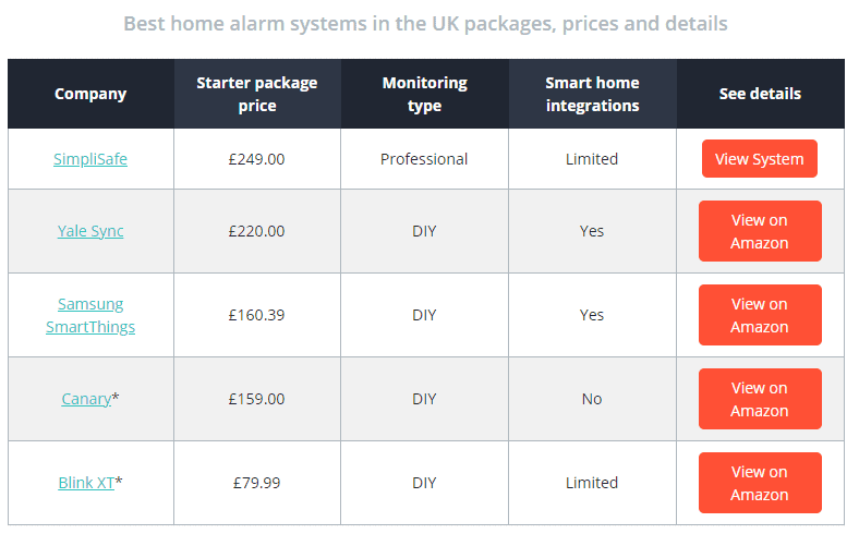 best home alarm system packages UK
