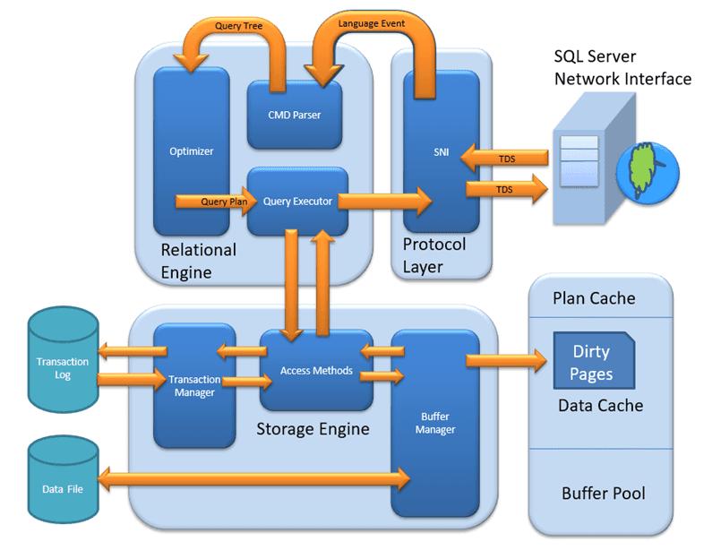SQL architecture