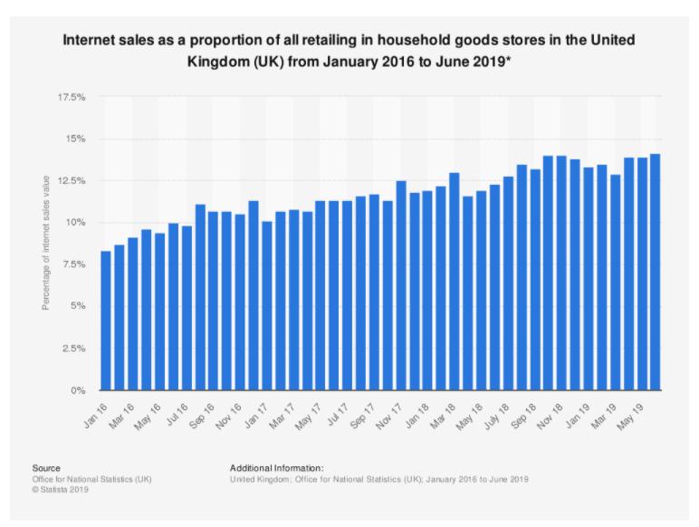 internet sales