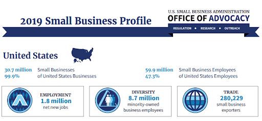 2019 small business profile