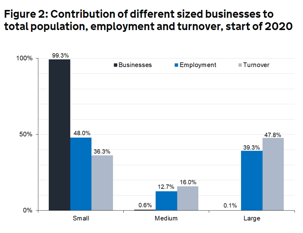 Contribution of different sized businesses to total population