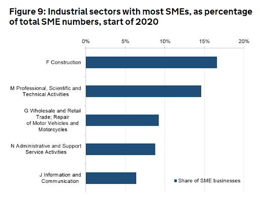 Industrial sectors with most SMEs