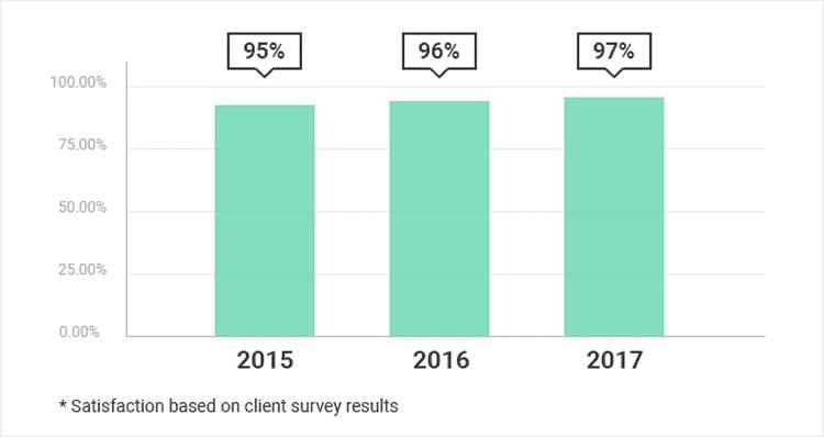 siteground customer satisfaction