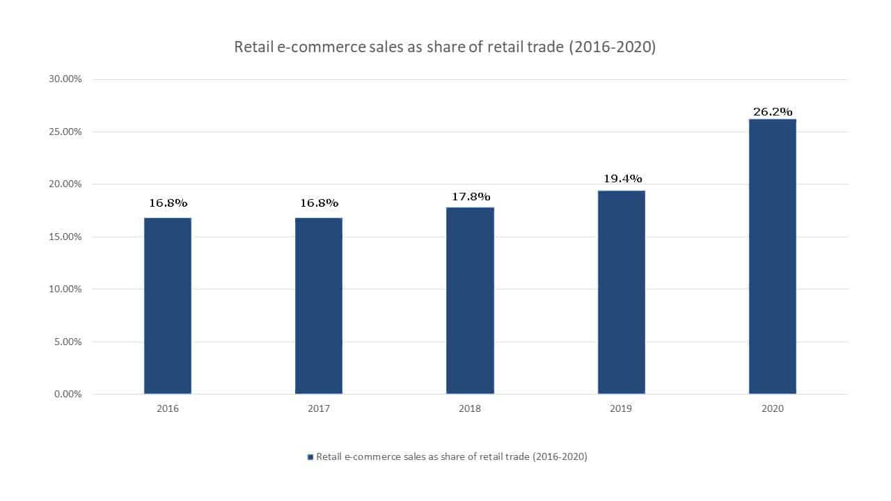 Retail e-commerce sales as share of retail trade (2016-2020)