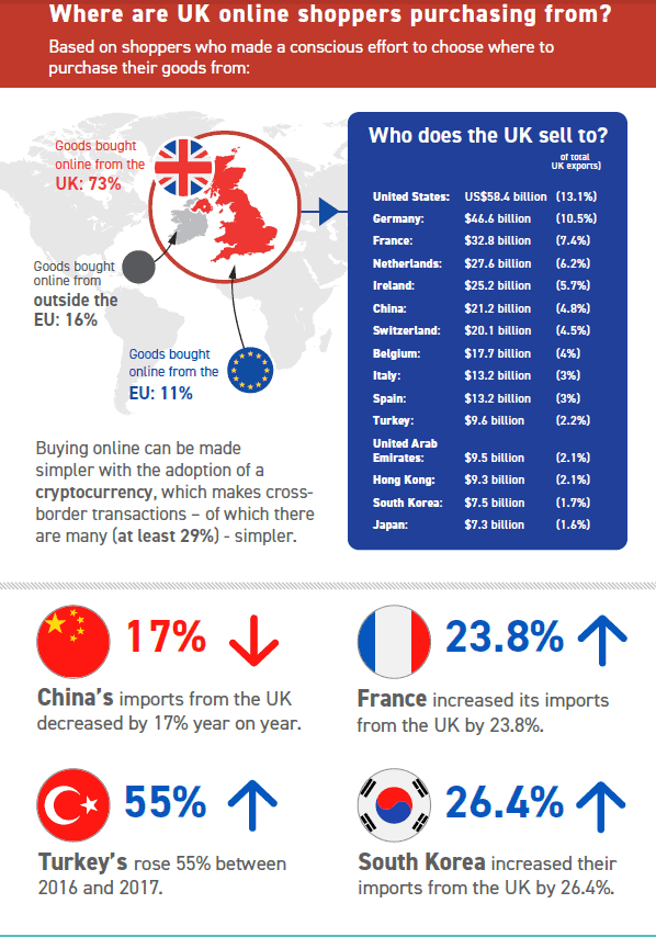 Where are UK shoppers from