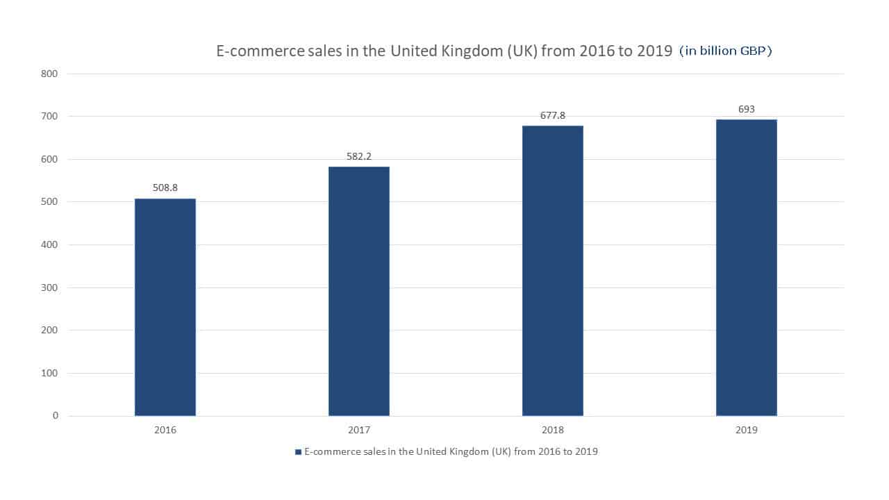 e-commerce sales in the UK (2016-2019)
