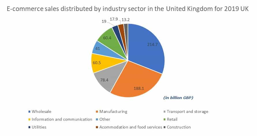 eCommerce sales distributed by industry sector in the UK 2019